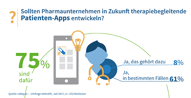 therapiebegleitende Patienten-Apps