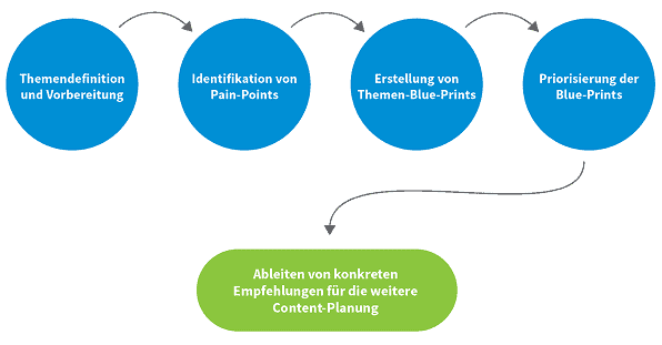 Content Co Creation Prozess_3
