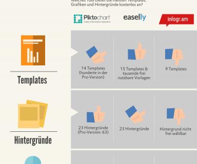 [Infografik] Die 3 besten Infografik-Tools