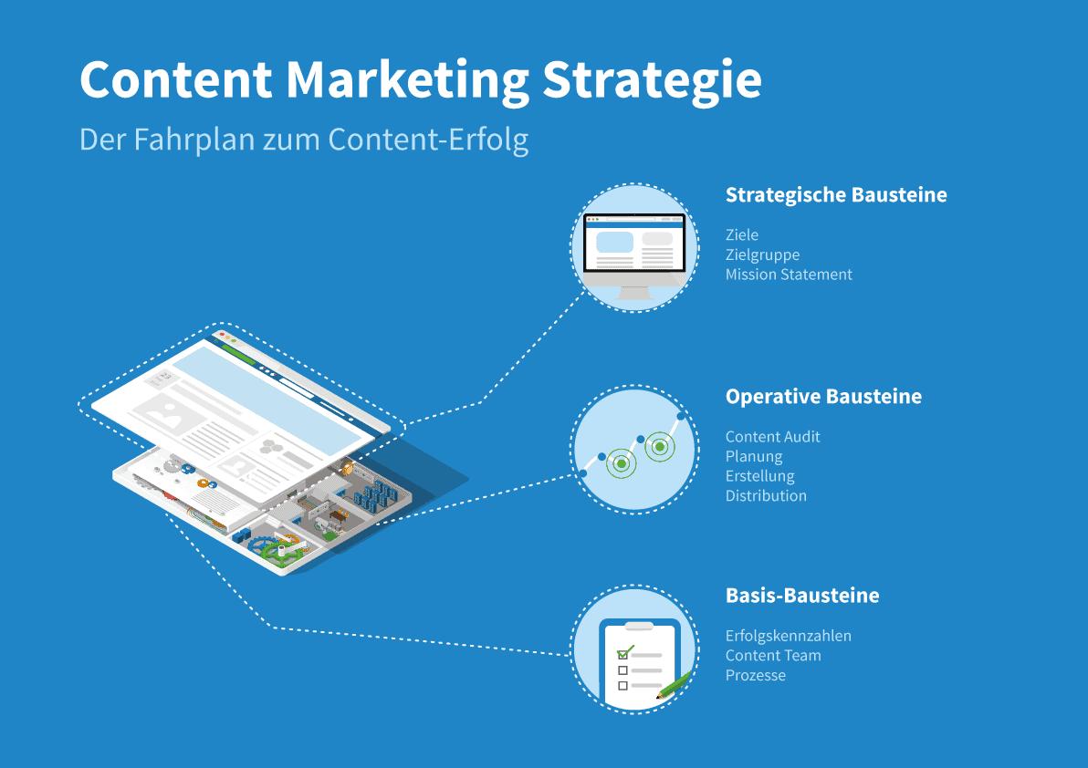 Der Fahrplan zum Content Erfolg