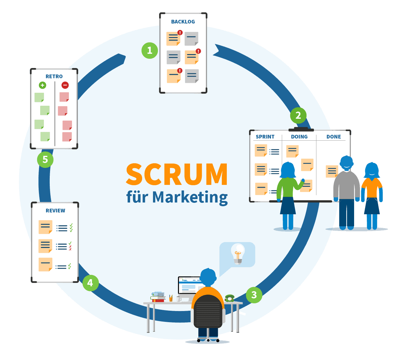 Scrum für Marketing