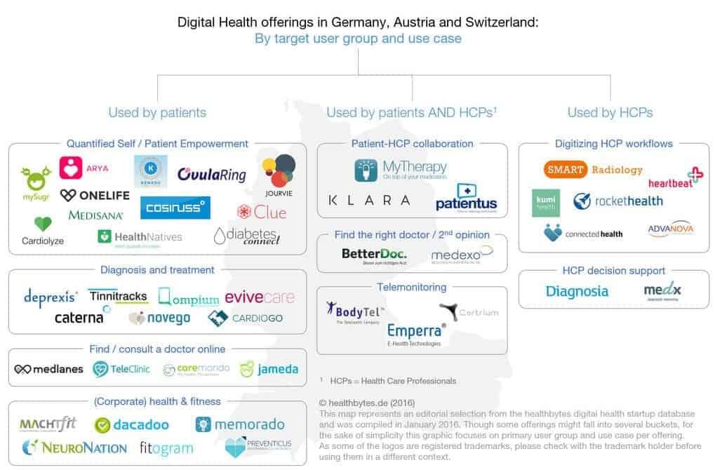 Digital Health Startups