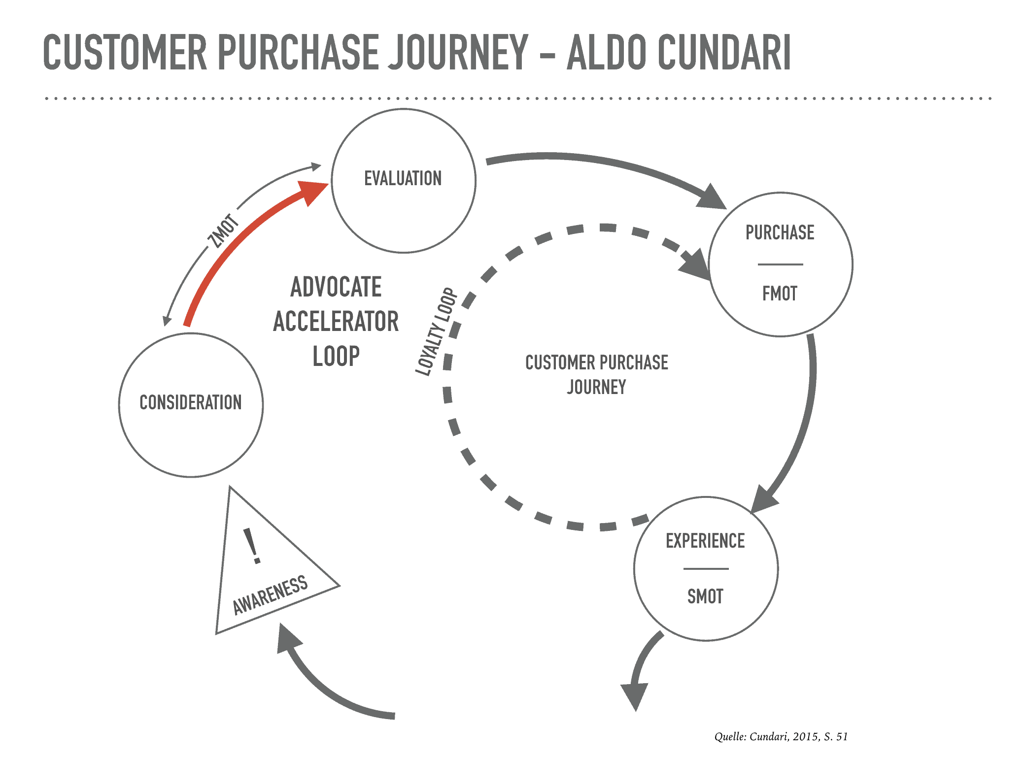 Customer Purchase Journey - Aldo Cundari