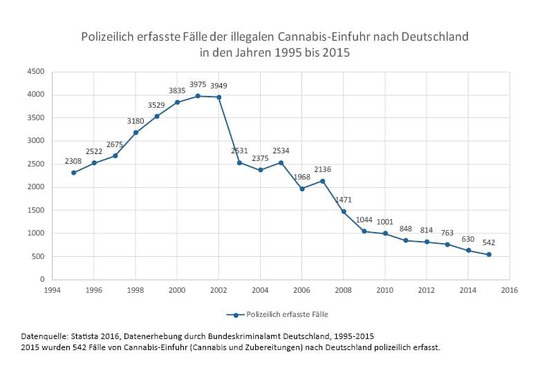 Cannabis Einfuhr Grafik