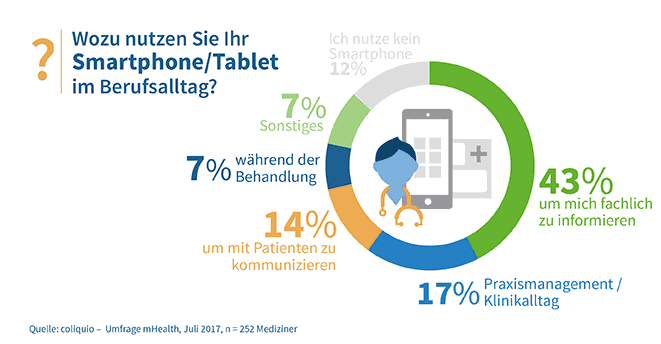 Smartphone / Tablet im Berufsalltag