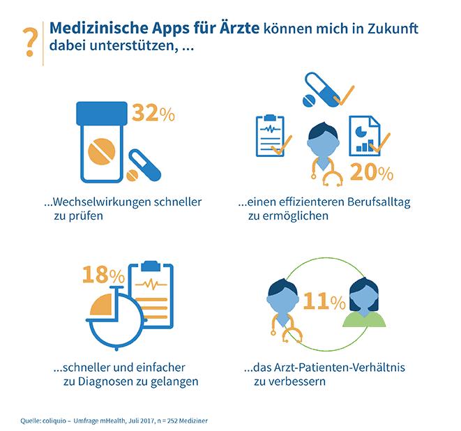 Medizinische Apps für Ärzte