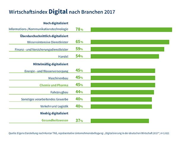 Wirtschaftsindes Digital nach Branchen 2017