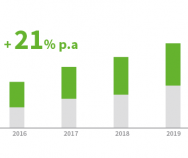 Studie: Digitaler Gesundheitsmarkt wächst rasant