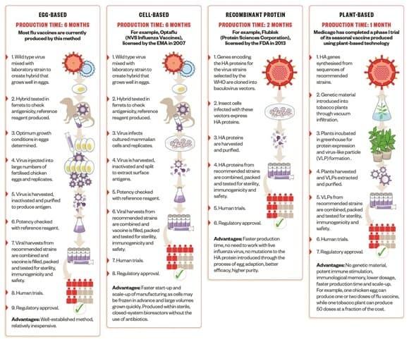 new-vaccination-development-methods