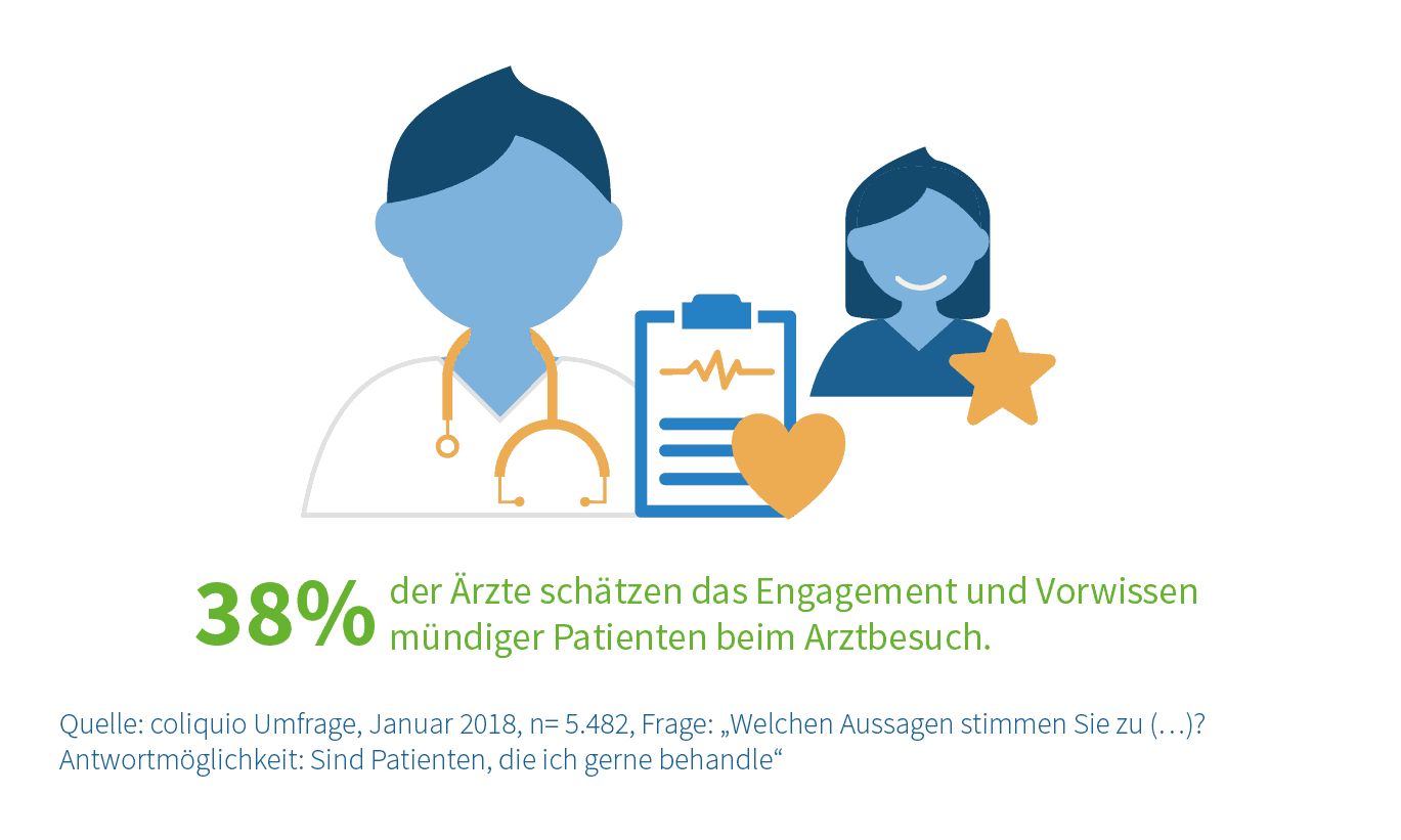 Engagement der Patienten