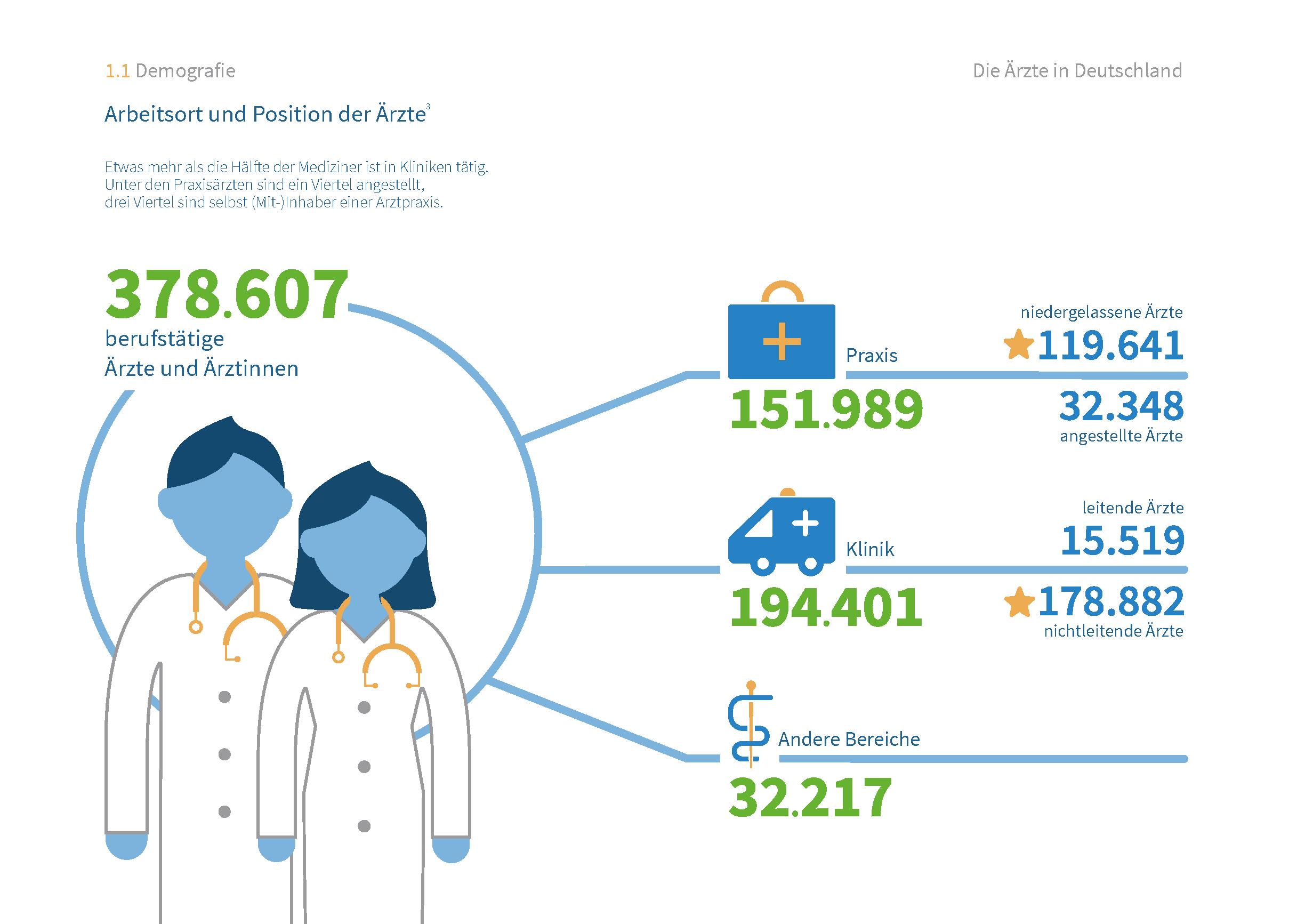 Deutschlands Ärzte - Demografie