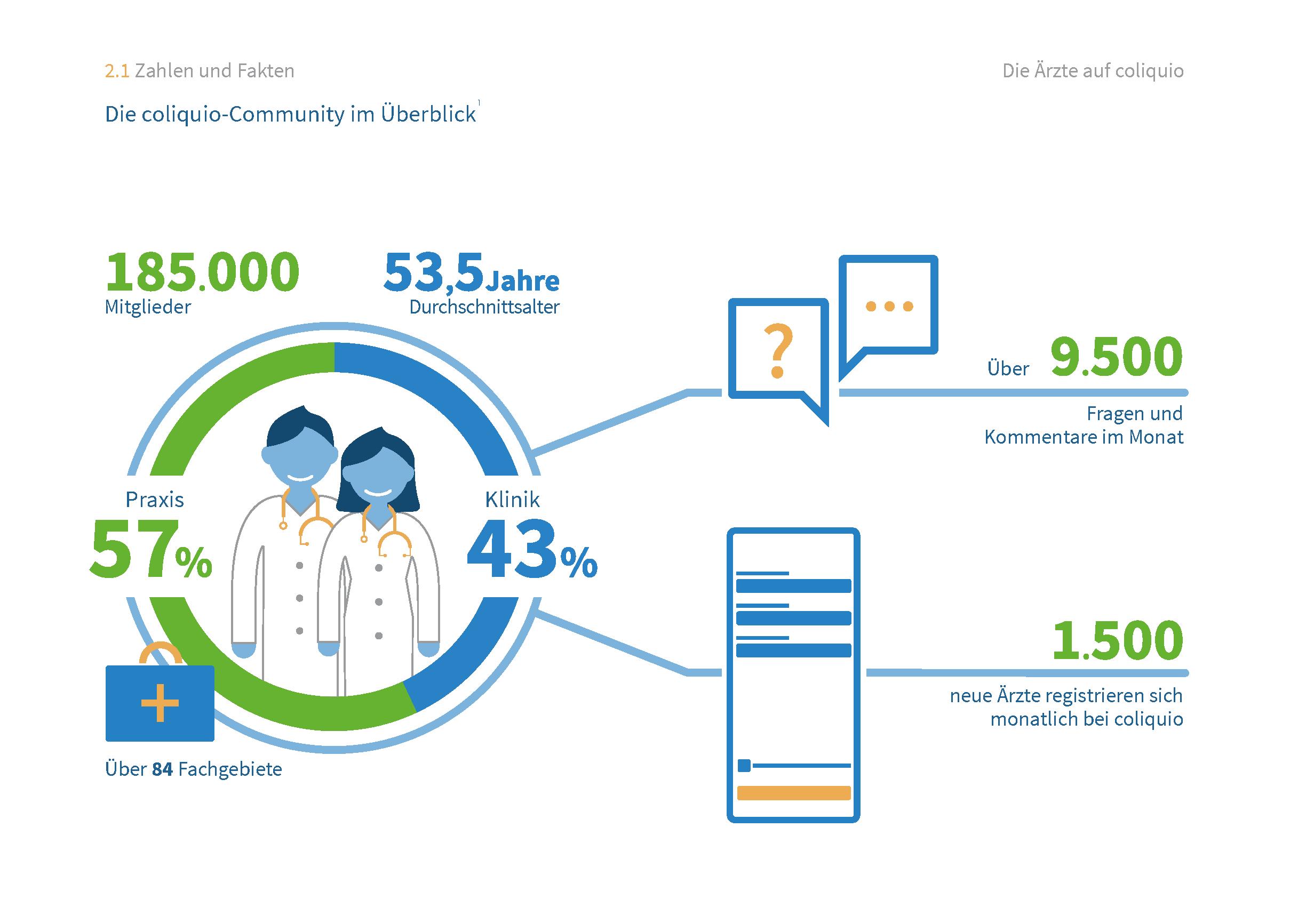 Deutschlands Ärzte - Zahlen und Fakten