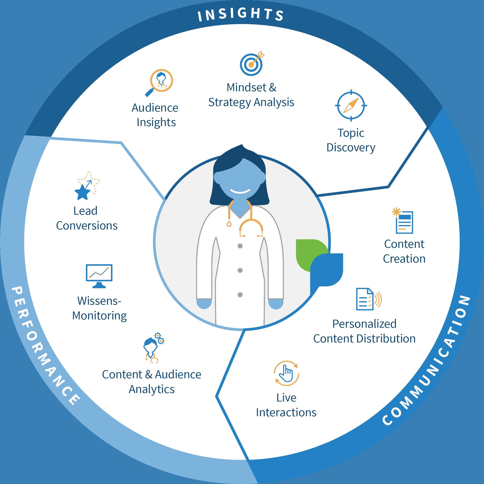/pharma (Für Unternehmen –> Ärzte erreichen) | Juli 2019