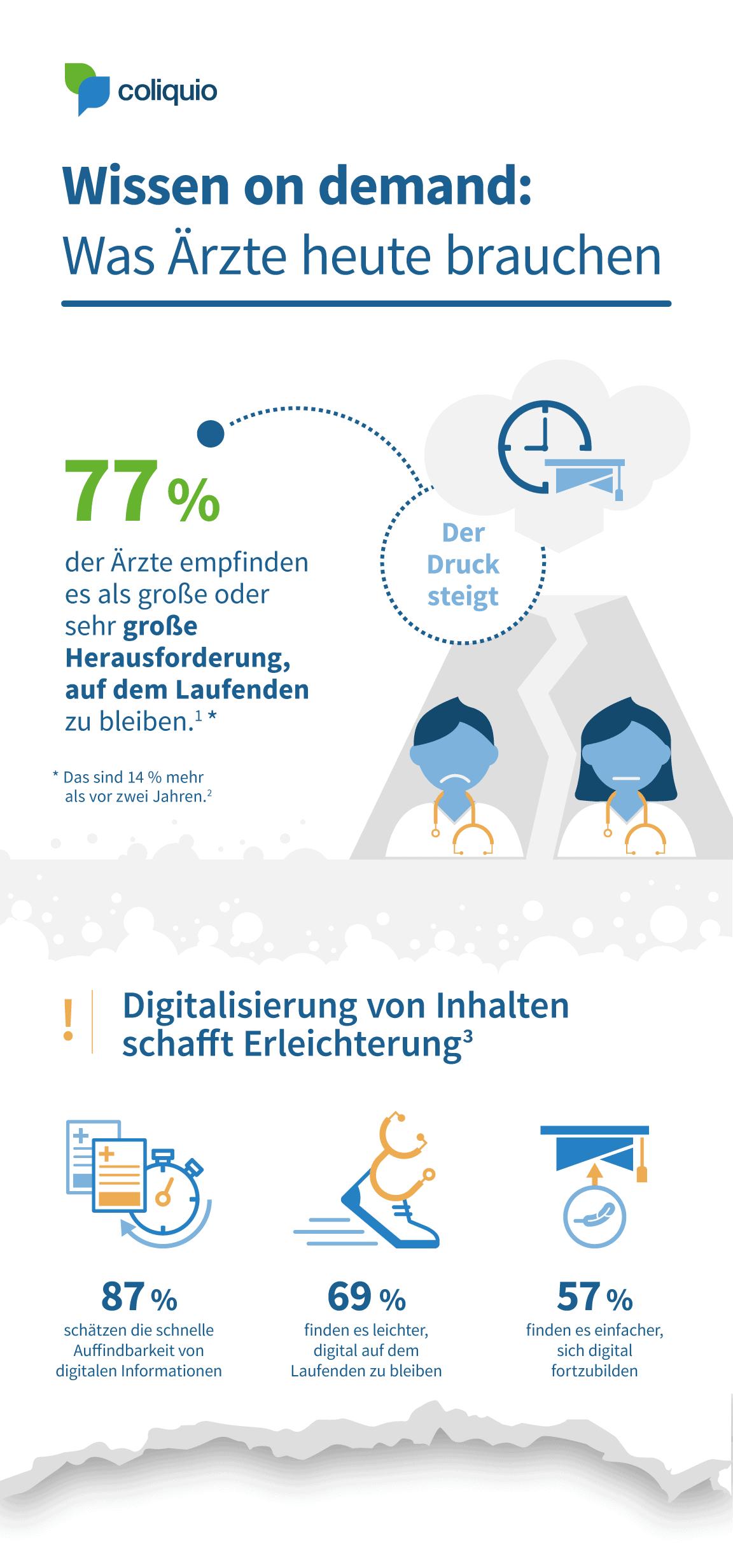 Infografik Wissen on demand