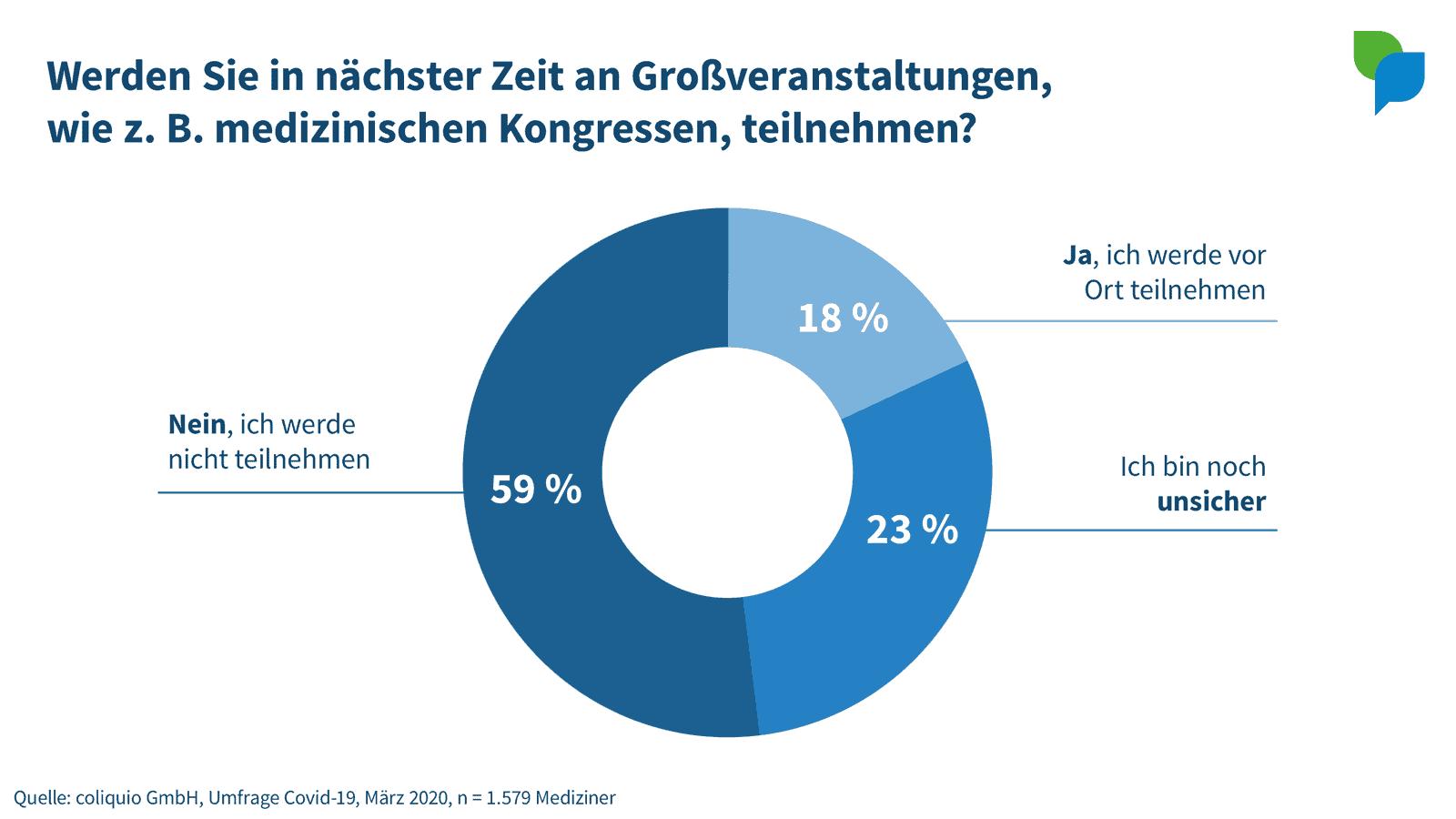 Umfrage-Ergebnis: Großveranstaltungen Covid-19