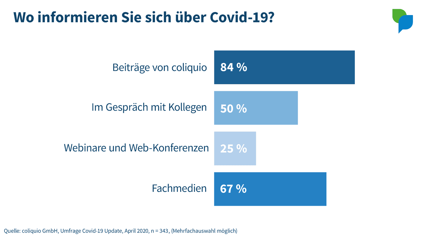 Umfrage-Ergebnisse: Wo informieren sich Ärzte zu Covid-19?