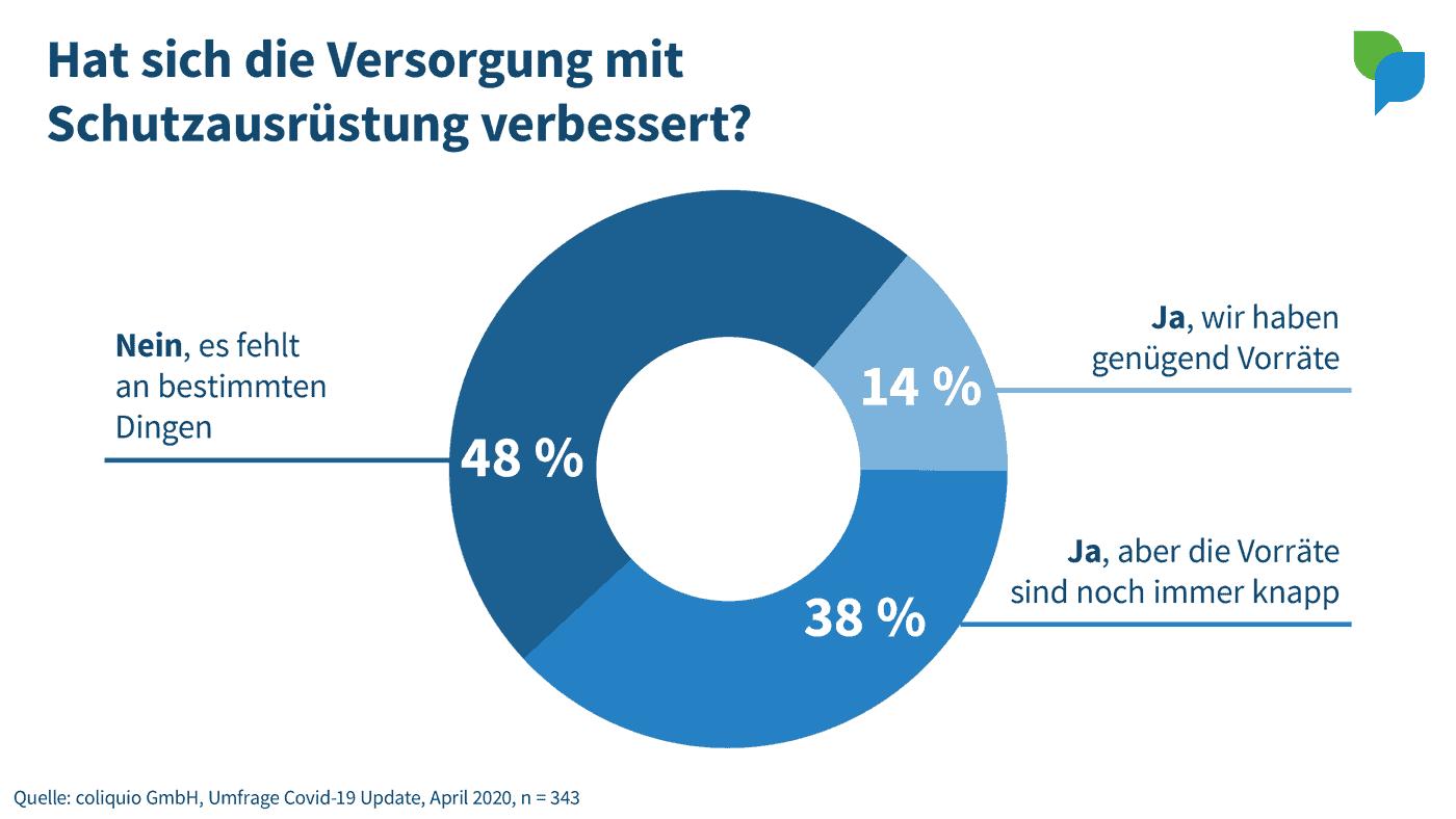 Umfrage-Ergebnisse: Hat sich die Versorgung mit Schutzausrüstung verbessert?