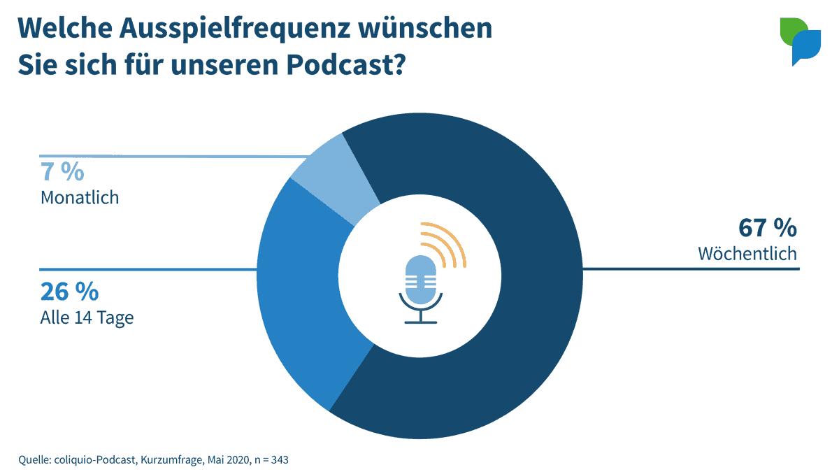 Ausspielfrequenz für Podcasts