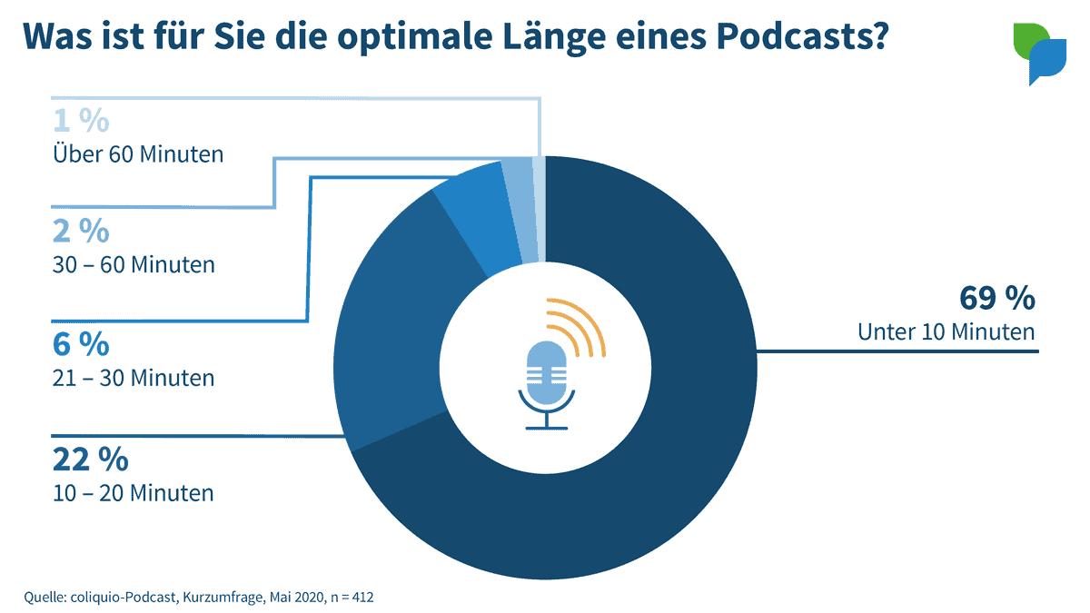 Optimale Länge eines Podcasts