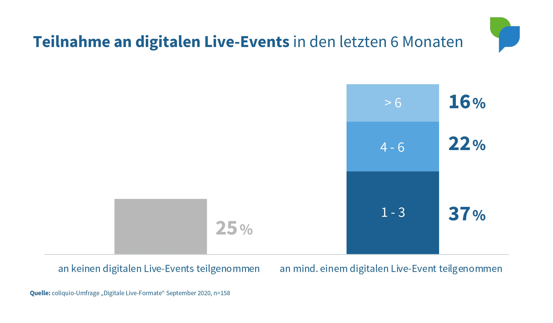 Teilnahme an digitalen Live-Events