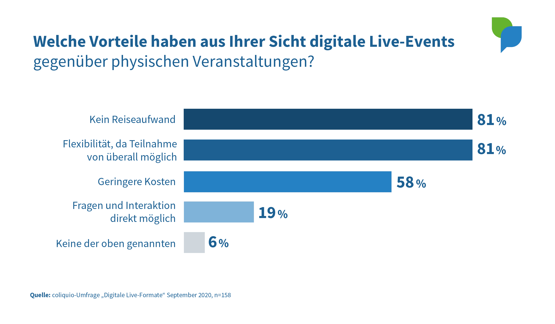 Vorteile digitaler Live-Events