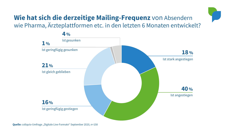 Wie hat sich die Mailing-Frequenz verändert?