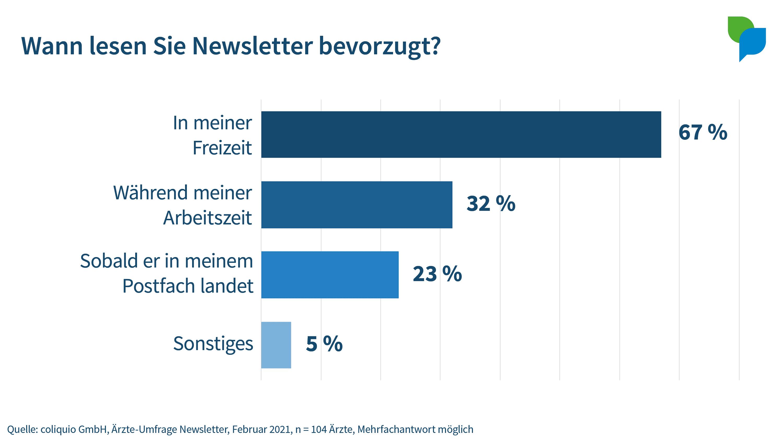 Wann lesen Sie Newsletter?