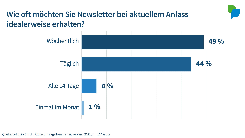 Wie oft möchten Sie Newsletter erhalten?