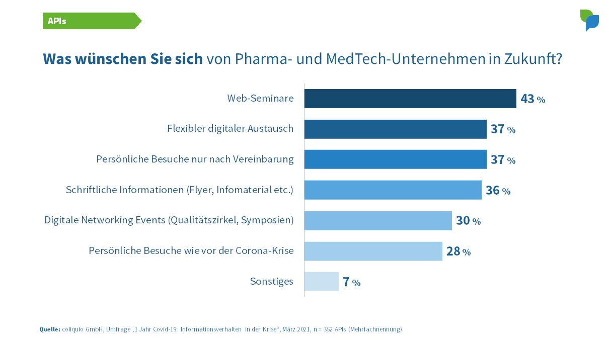 APIs: Wünsche an Pharma- und MedTech-Unternehmen