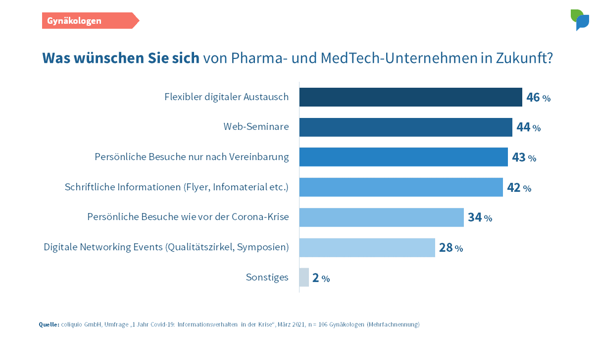 Gynäkologen: Wünsche an Pharma- und MedTech-Unternehmen