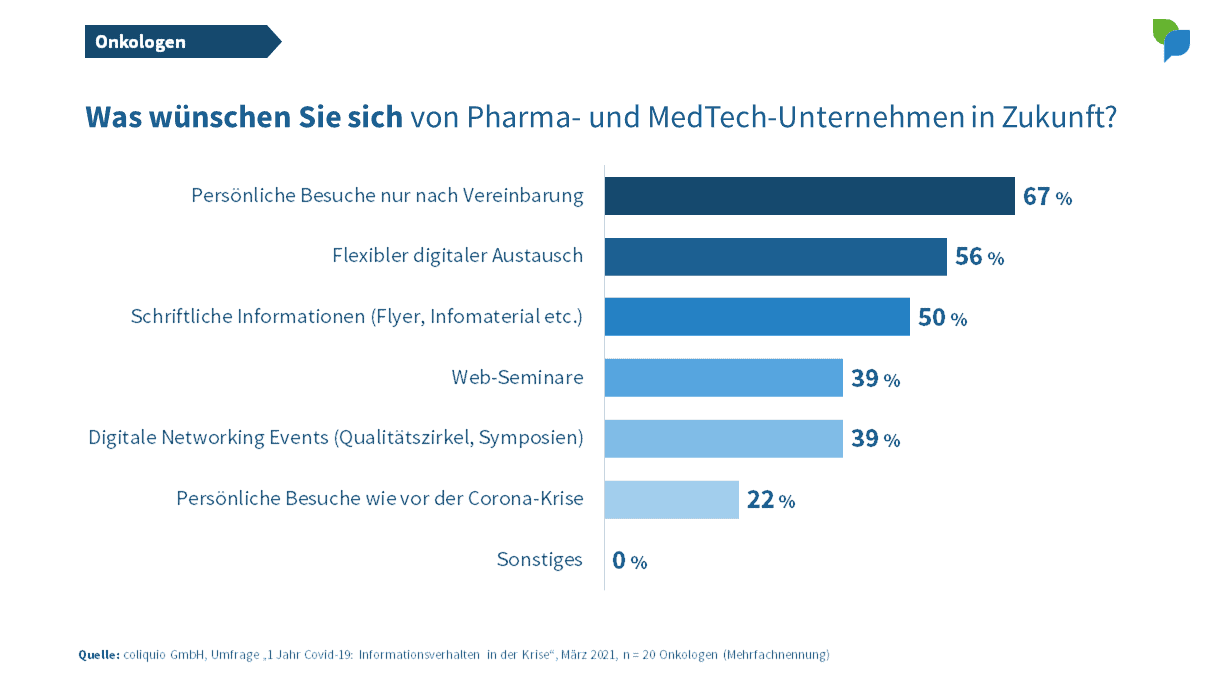 Onkologen: Wünsche an Pharma- und MedTech-Unternehmen