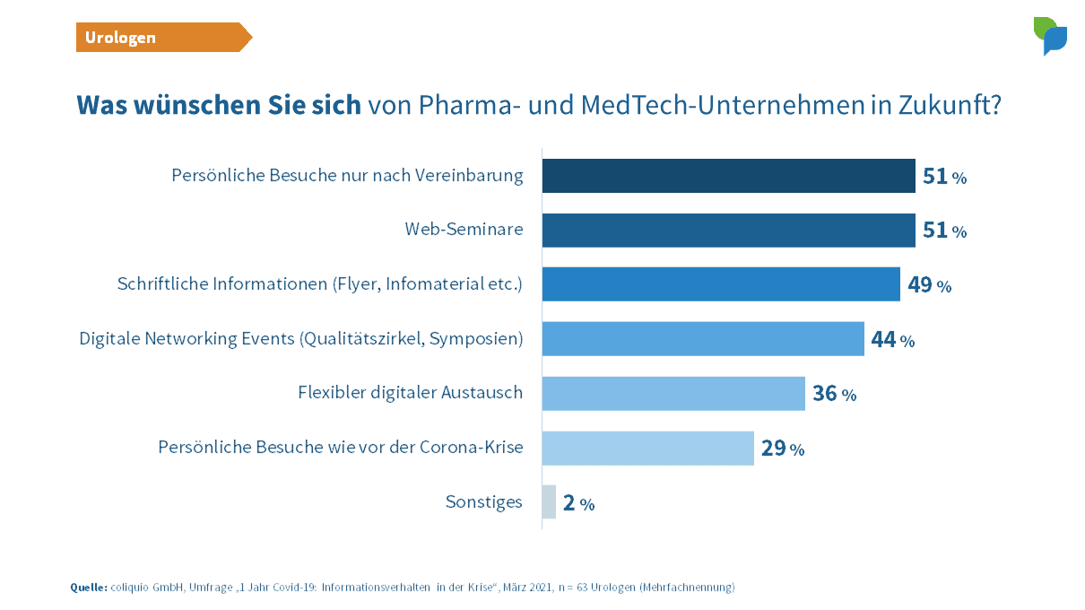 Urologen: Wünsche an Pharma- und MedTech-Unternehmen