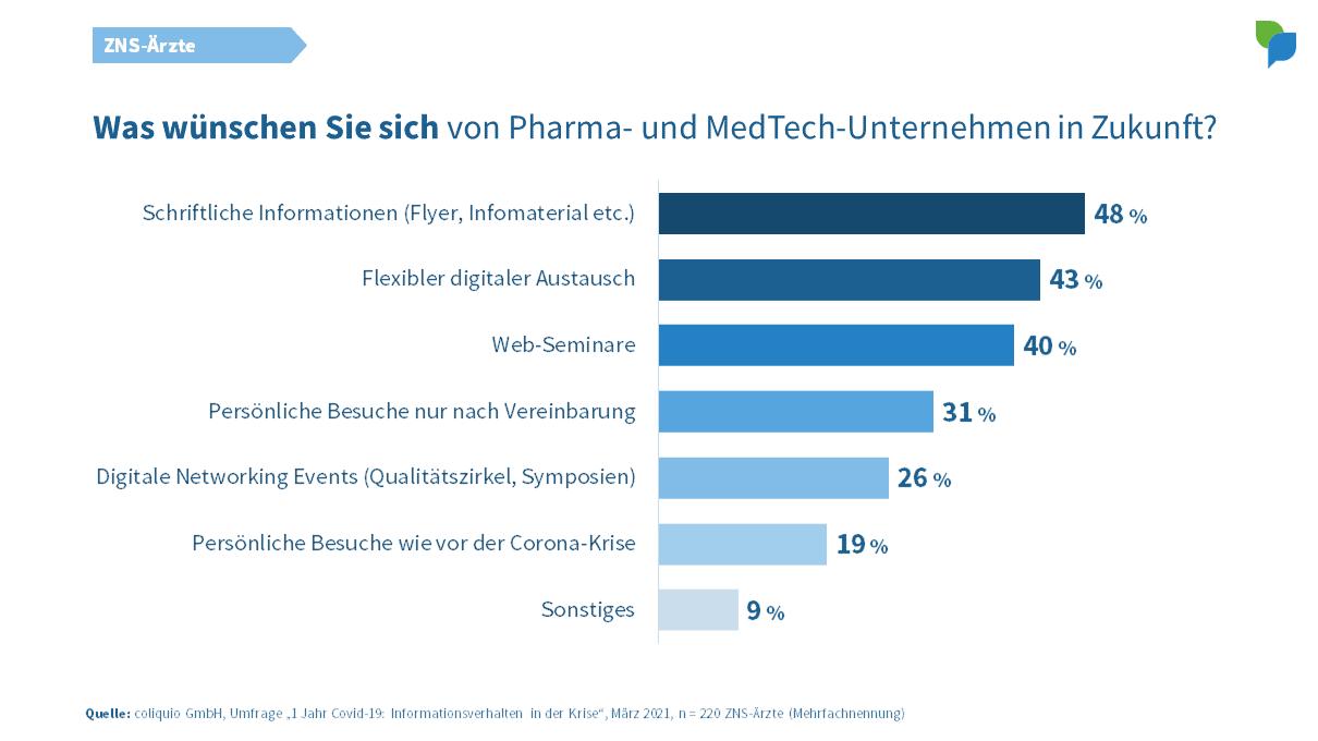 ZNS-Ärzte: Wünsche an Pharma- und MedTech-Unternehmen