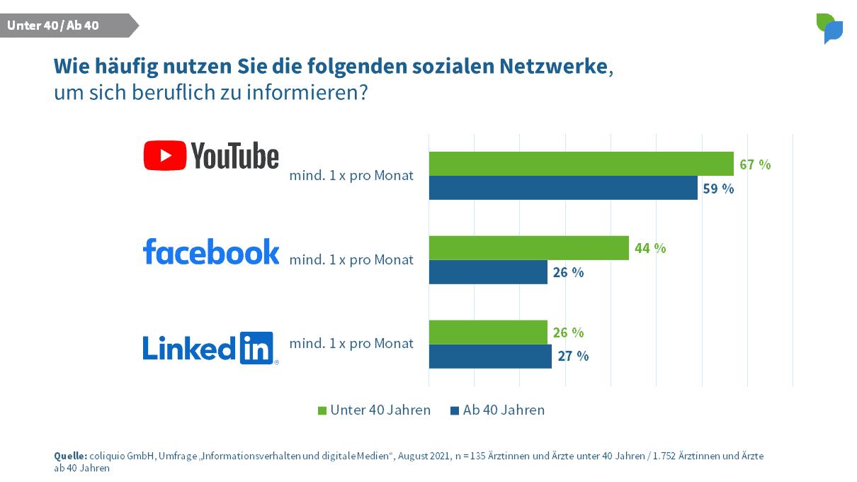 Nutzung sozialer Netzwerke - unter 40 ab 40