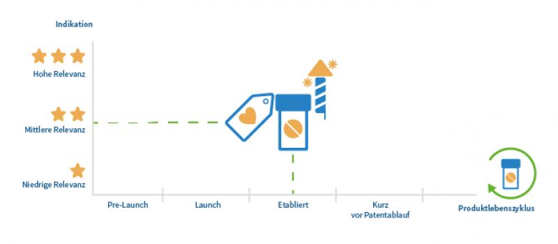 Produktlebenszyklus und Relevanz der Indikation beeinflussen die Kommunikationsstrategie
