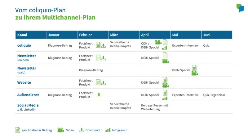 Vom coliquio-Plan zu Ihrem Multichannel-Plan